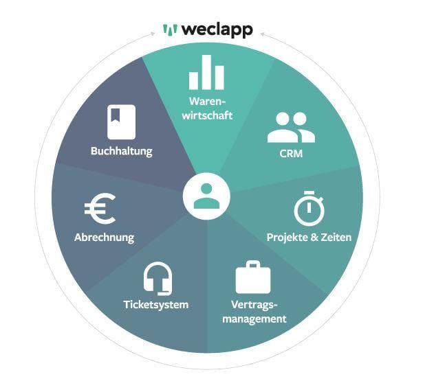 weclapp Premium Partner 1